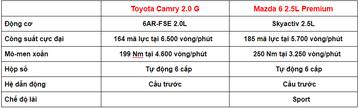 So sánh xe camry và mazda 6 mới nhất 2020